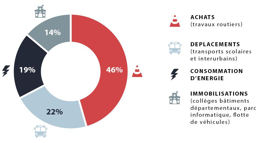 Les achats représentent 46% des émissions  de gaz à effet de serre, en raison des travaux routiers. 22% sont dus aux déplacements, notamment aux transports scolaires et interurbains. La consommation d'énergie représente 19 % et les immobilisations (collèges, bâtiments départementaux, parc informatique, flotte de véhicules), 14%.